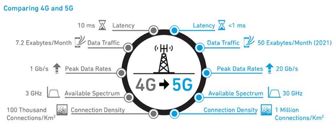 5G compared to 4G