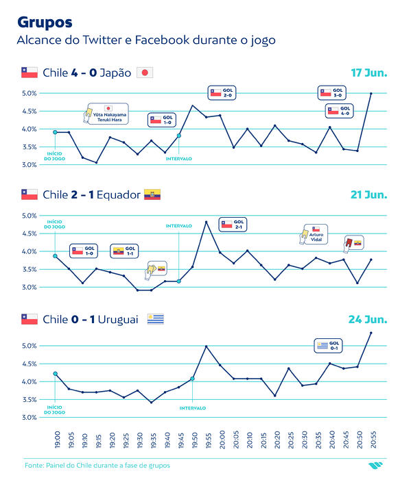 Grupos_alcance das redes sociais