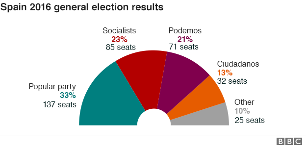 _90125938_spain_elections_2016_chart624