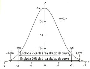 Curva de Gauss: Intervalo de confiança de 95% e 99%