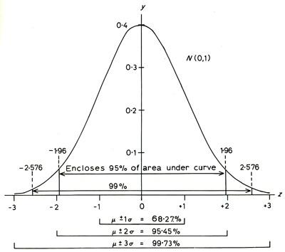 gaussian-distribution