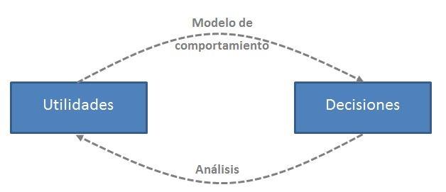modelo-comportamiento-conjoint
