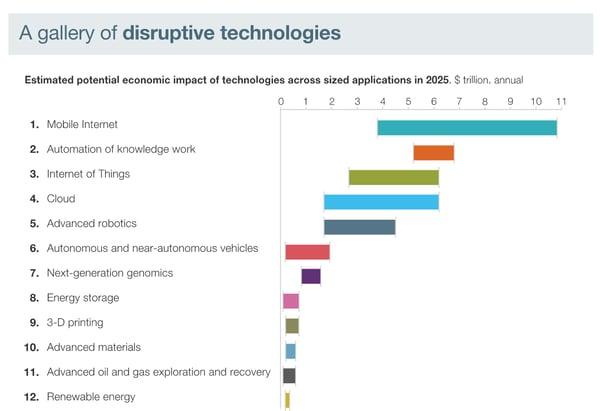 McKinsey Disruptive Technologies report 2015