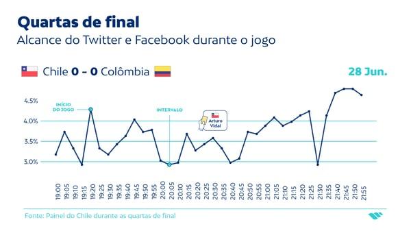 Quartas-de-final_alcance das redes sociais
