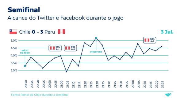 Semifinal-PT_alcance das redes sociais