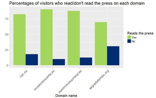 Visits_readPress