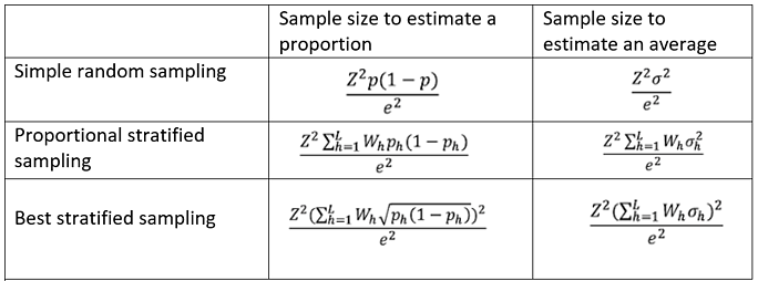 Random sampling: stratified sampling
