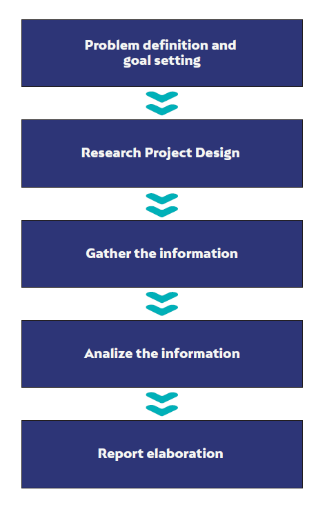 define the research process