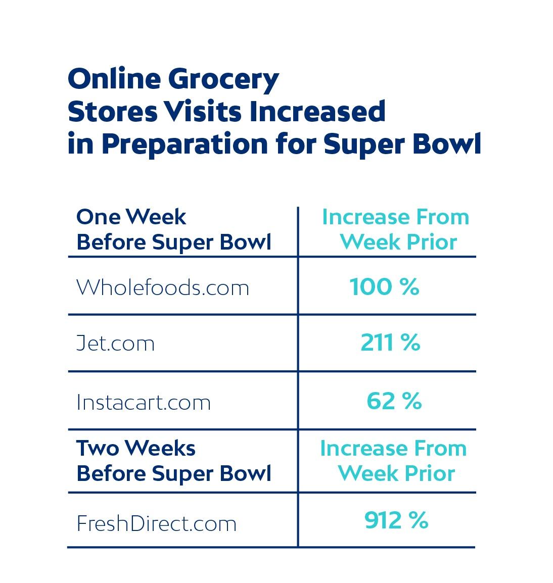 Super-bowl-online-grocery-increases.jpg