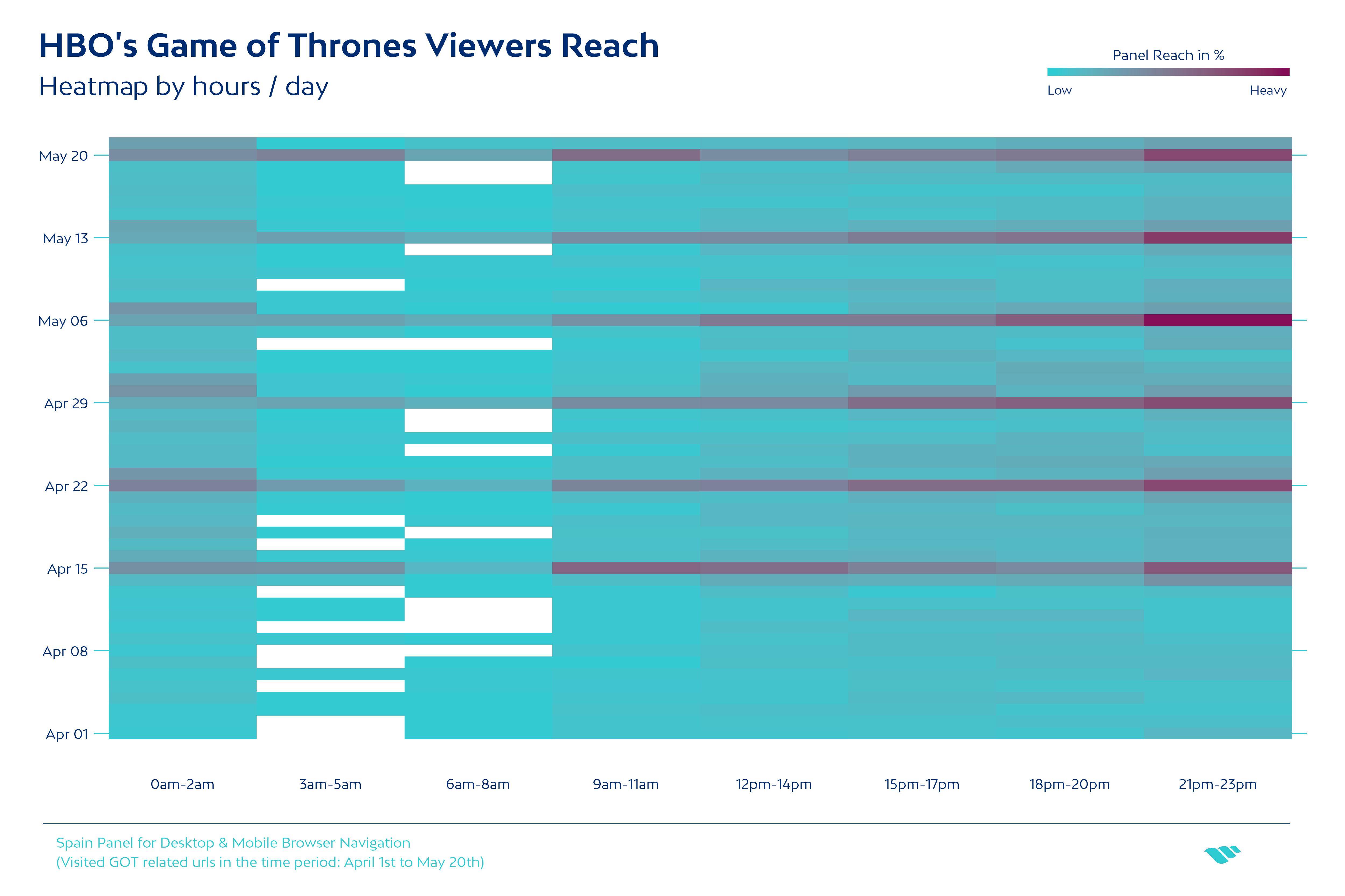 HBO Game of Thrones heatmap