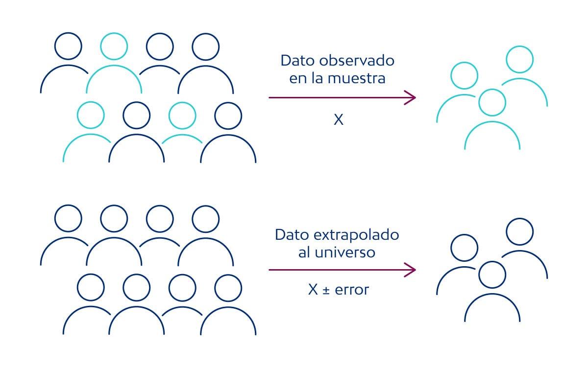 Muestreo - Generalización