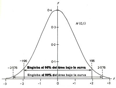 Distribución gaussiana o normal.