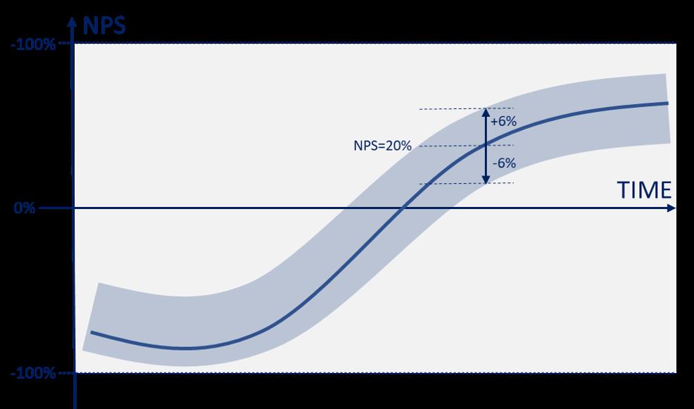 Magen de reror en NPS